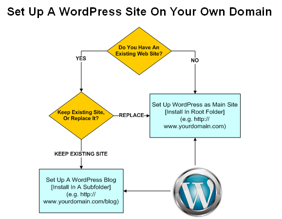 WordPress Blog Installation Decision