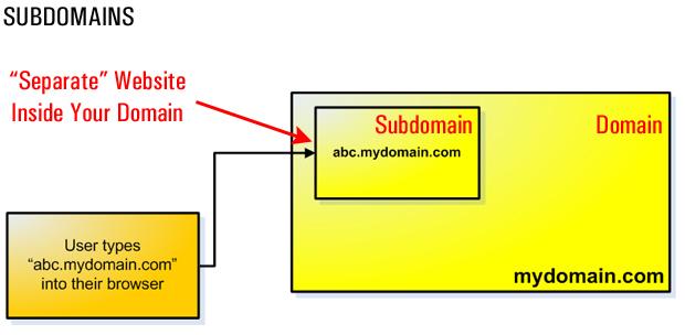 Using Subdomains