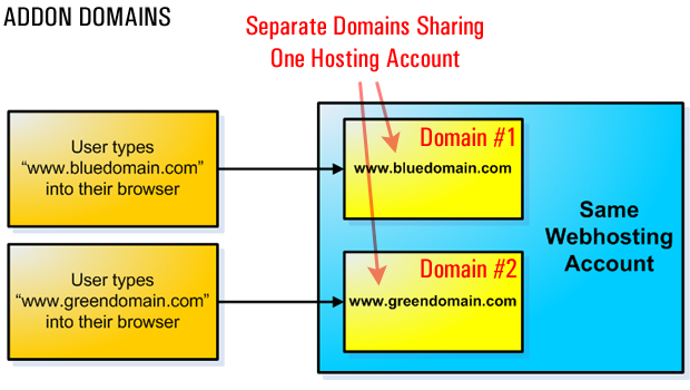 Using Addon Domains