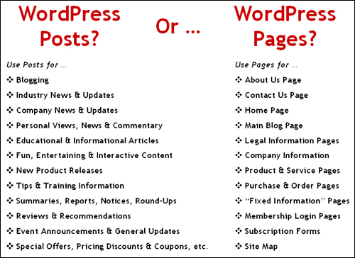 WordPress Posts And Pages - When To Use